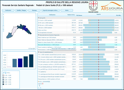 ARS-Liguria-Health-profile-2013