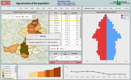 Kreis-Borken-Statistics-Atlas-Age-Structure-of-Population